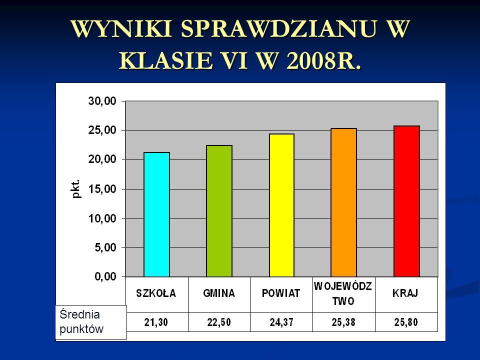 WYNIKI SPRAWDZIANU W KLASIE VI W 2008R. Średnia punktów