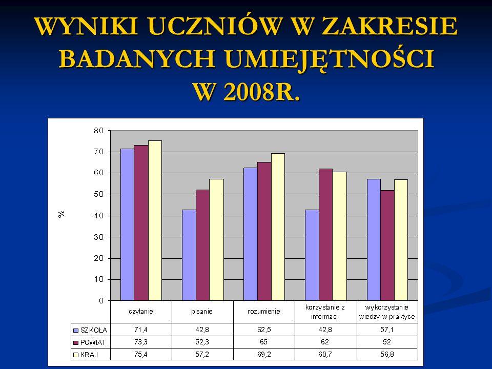 WYNIKI UCZNIÓW W ZAKRESIE BADANYCH UMIEJĘTNOŚCI W 2008R.