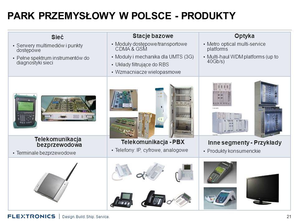 21 Design. Build. Ship. Service. PARK PRZEMYSŁOWY W POLSCE - PRODUKTY Sieć Serwery multimediów i punkty dostępowe Pełne spektrum instrumentów do diagn