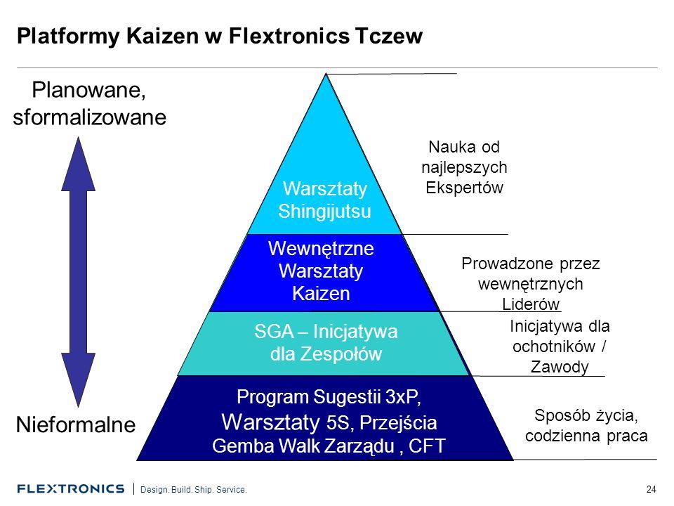 24 Design. Build. Ship. Service. Platformy Kaizen w Flextronics Tczew Planowane, sformalizowane Nieformalne Nauka od najlepszych Ekspertów Wewnętrzne