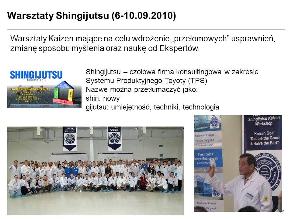 29 Design. Build. Ship. Service. Warsztaty Shingijutsu (6-10.09.2010) Warsztaty Kaizen mające na celu wdrożenie przełomowych usprawnień, zmianę sposob