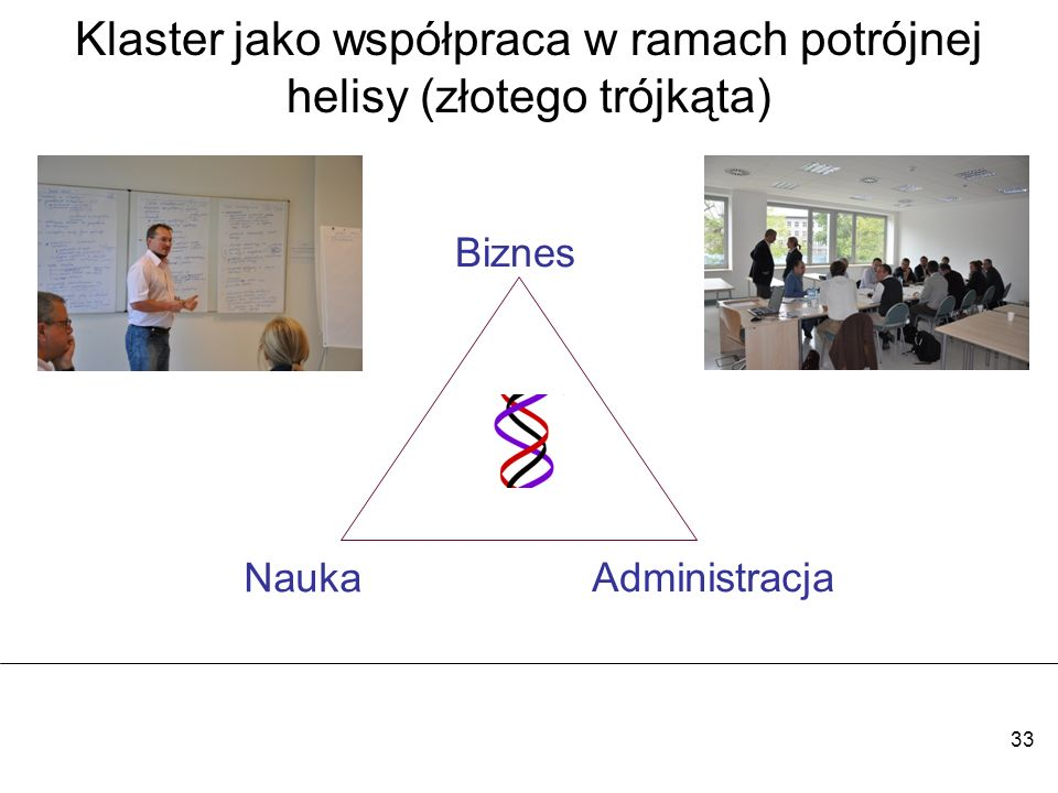 33 Klaster jako współpraca w ramach potrójnej helisy (złotego trójkąta) Biznes Nauka Administracja