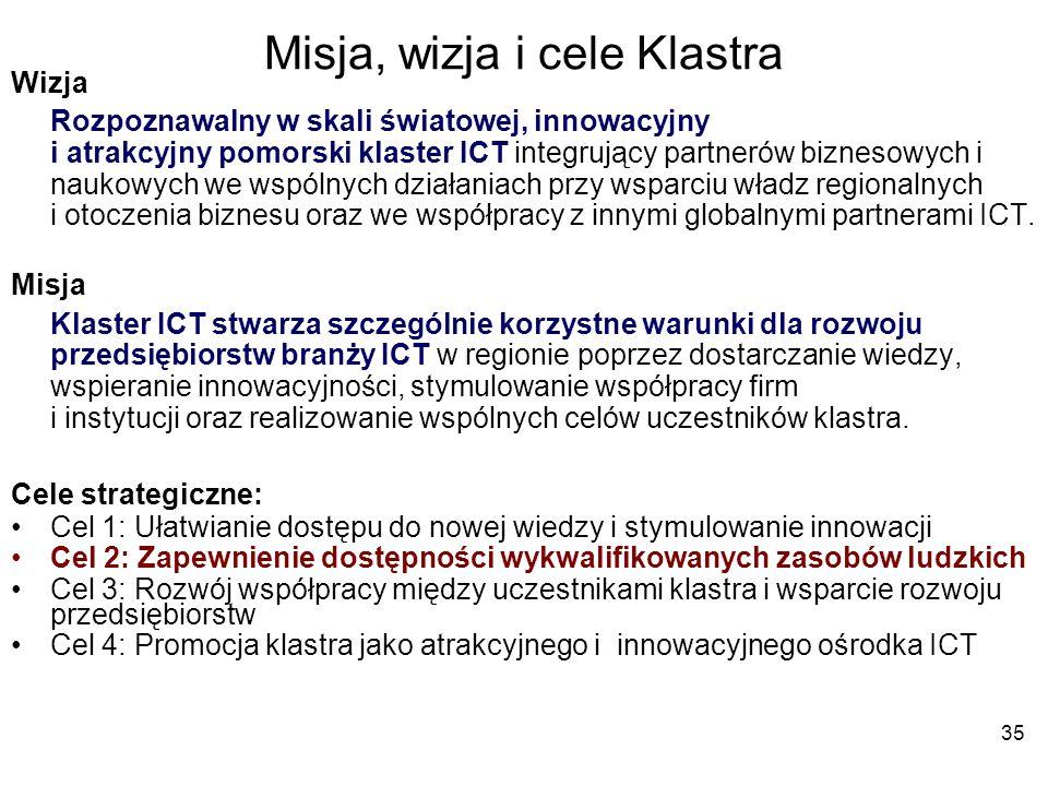 35 Misja, wizja i cele Klastra Wizja Rozpoznawalny w skali światowej, innowacyjny i atrakcyjny pomorski klaster ICT integrujący partnerów biznesowych