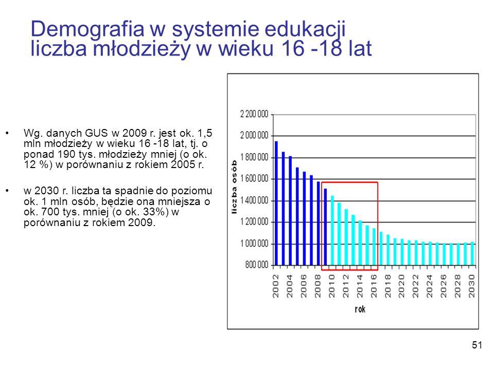 51 Demografia w systemie edukacji liczba młodzieży w wieku 16 -18 lat Wg. danych GUS w 2009 r. jest ok. 1,5 mln młodzieży w wieku 16 -18 lat, tj. o po