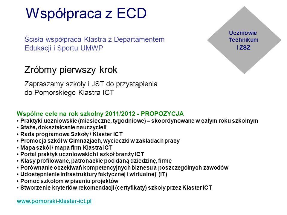 Współpraca z ECD Uczniowie Technikum i ZSZ Wspólne cele na rok szkolny 2011/2012 - PROPOZYCJA Praktyki uczniowskie (miesięczne, tygodniowe) – skoordyn