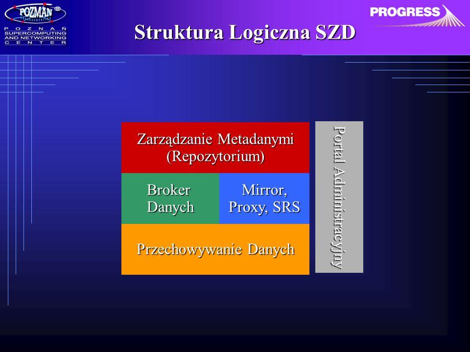 Struktura Logiczna SZD Zarządzanie Metadanymi (Repozytorium) BrokerDanych Przechowywanie Danych Mirror, Proxy, SRS Portal Administracyjny