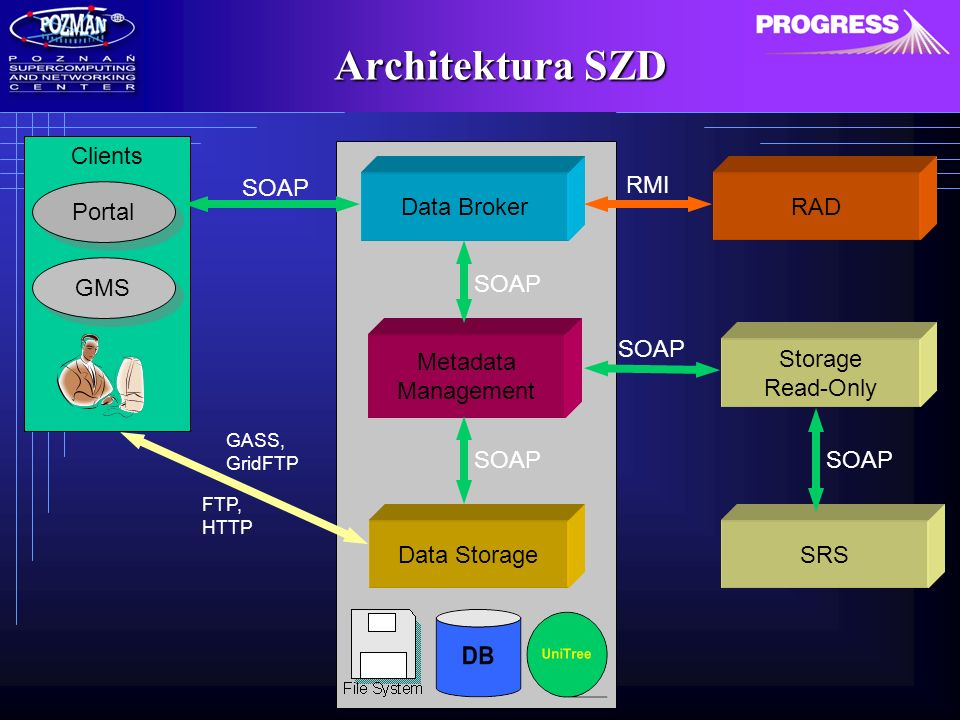 Architektura SZD Data Broker Data Storage Storage Read-Only Metadata Management SRS Clients Portal GMS SOAP FTP, HTTP SOAP RAD RMI GASS, GridFTP SOAP