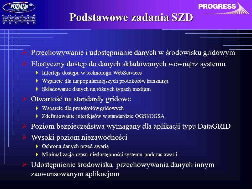 Podstawowe zadania SZD Przechowywanie i udostępnianie danych w środowisku gridowym Elastyczny dostęp do danych składowanych wewnątrz systemu Interfejs dostępu w technologii WebServices Wsparcie dla najpopularniejszych protokołów transmisji Składowanie danych na różnych typach medium Otwartość na standardy gridowe Wsparcie dla protokołów gridowych Zdefiniowanie interfejsów w standardzie OGSI/OGSA Poziom bezpieczeństwa wymagany dla aplikacji typu DataGRID Wysoki poziom niezawodności Ochrona danych przed awarią Minimalizacja czasu niedostępności systemu podczas awarii Udostępnienie środowiska przechowywania danych innym zaawansowanym aplikacjom