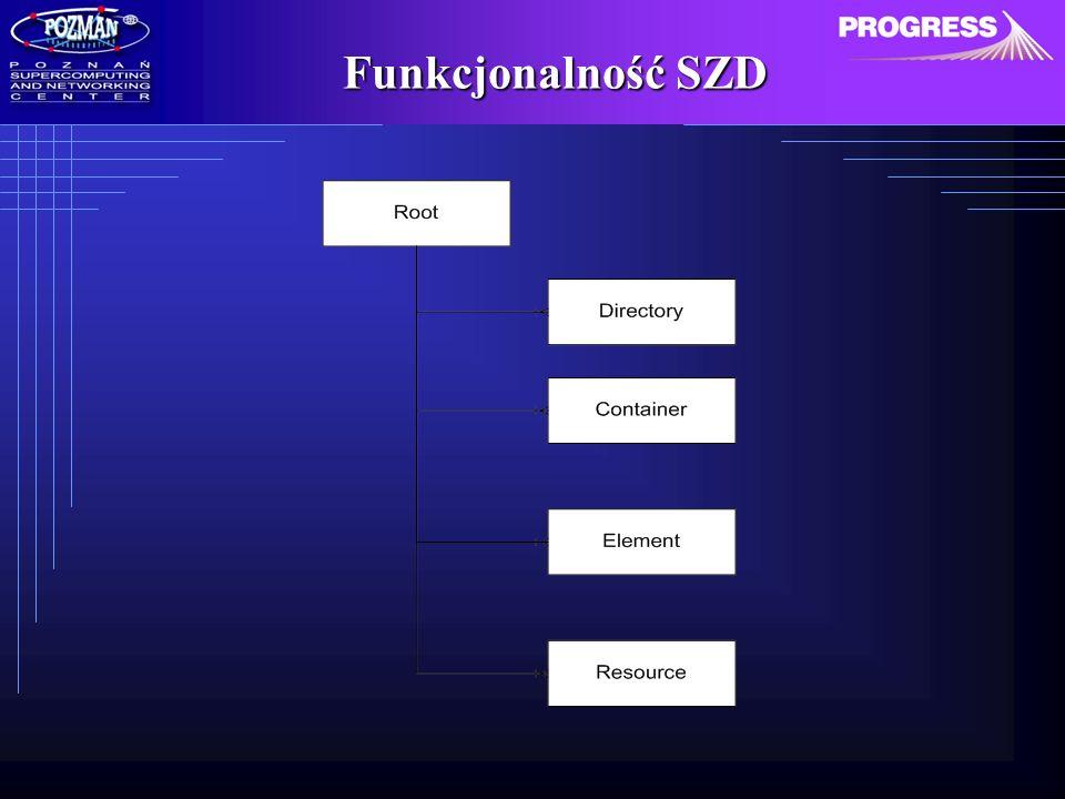 Technologie Implementacja systemu w języku Java Interfejs dostępu do zasobów SZD w technologii WebServices (protokół komunikacyjny SOAP) Apache SOAP Serwer aplikacji zapewniający komunikację po protokole HTTP – Jetty (http://jetty.mortbay.org/jetty) JDBC oraz Oracle