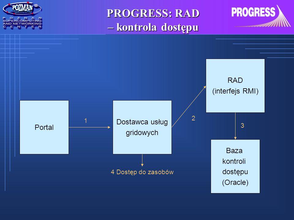 PROGRESS: RAD – kontrola dostępu Portal Dostawca usług gridowych RAD (interfejs RMI) Baza kontroli dostępu (Oracle) 1 2 3 4 Dostęp do zasobów