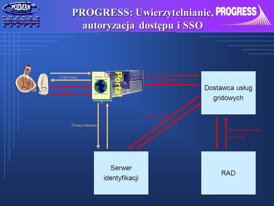 PROGRESS: Uwierzytelnianie, autoryzacja dostępu i SSO Portal Dostawca usług gridowych Serwer identyfikacji RAD Logowanie Uwierzytelnianie Żądanie Wywo