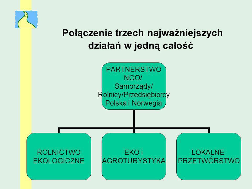 Połączenie trzech najważniejszych działań w jedną całość PARTNERSTWO NGO/ Samorządy/ Rolnicy/Przedsiębiorcy Polska i Norwegia ROLNICTWO EKOLOGICZNE EK