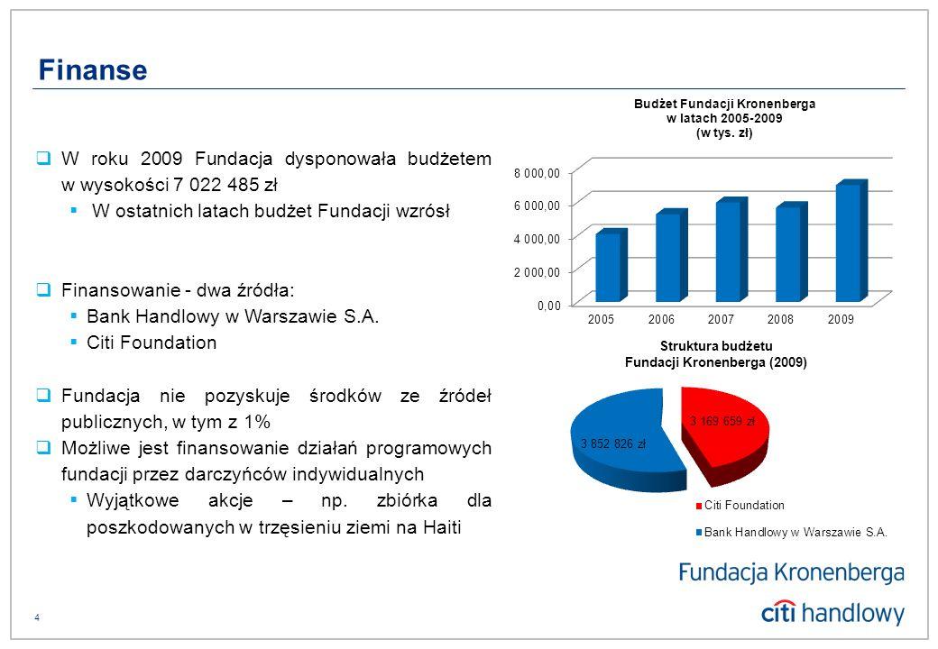 5 Misją Fundacji jest wspieranie prac na rzecz dobra publicznego w zakresie EDUKACJI I ROZWOJU LOKALNEGO.