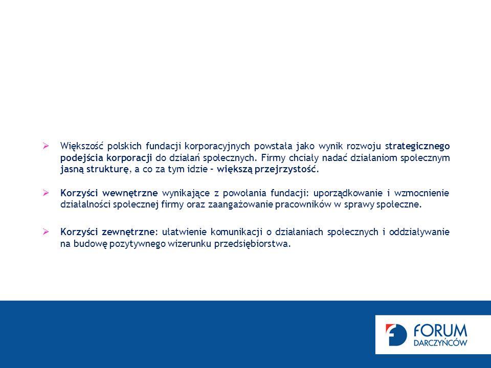 Większość polskich fundacji korporacyjnych powstała jako wynik rozwoju strategicznego podejścia korporacji do działań społecznych.