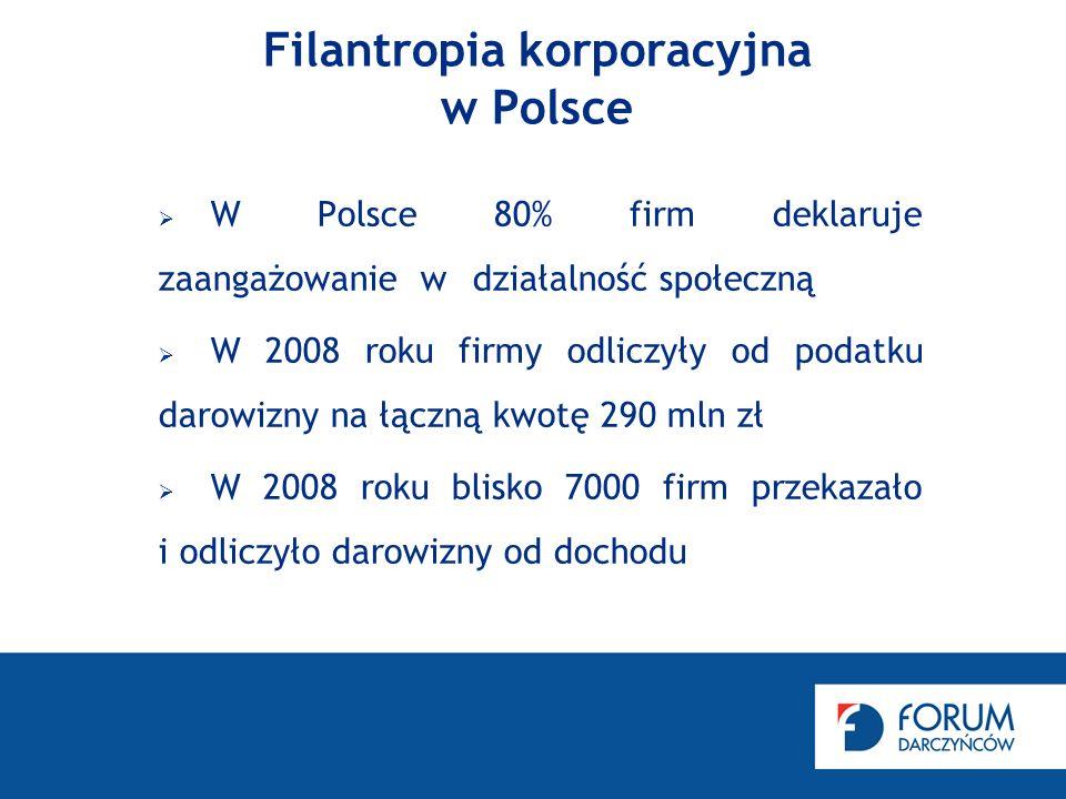 Filantropia korporacyjna w Polsce W Polsce 80% firm deklaruje zaangażowaniew działalność społeczną W 2008 roku firmy odliczyły od podatku darowizny na łączną kwotę 290 mln zł W 2008 roku blisko 7000 firm przekazało i odliczyło darowizny od dochodu