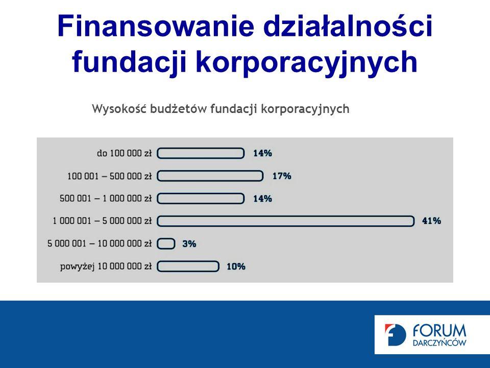 Finansowanie działalności fundacji korporacyjnych Wysokość budżetów fundacji korporacyjnych
