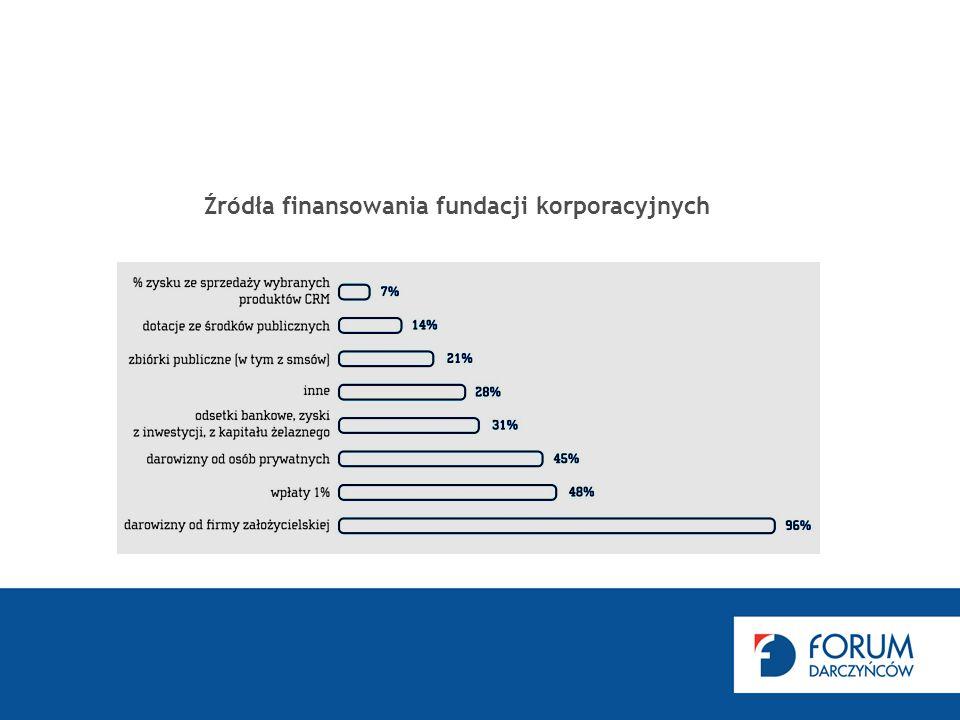 Źródła finansowania fundacji korporacyjnych