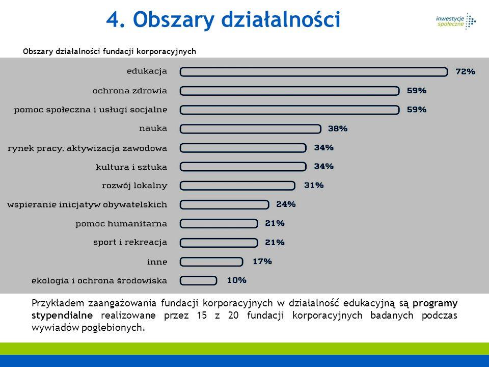4. Obszary działalności Przykładem zaangażowania fundacji korporacyjnych w działalność edukacyjną są programy stypendialne realizowane przez 15 z 20 f