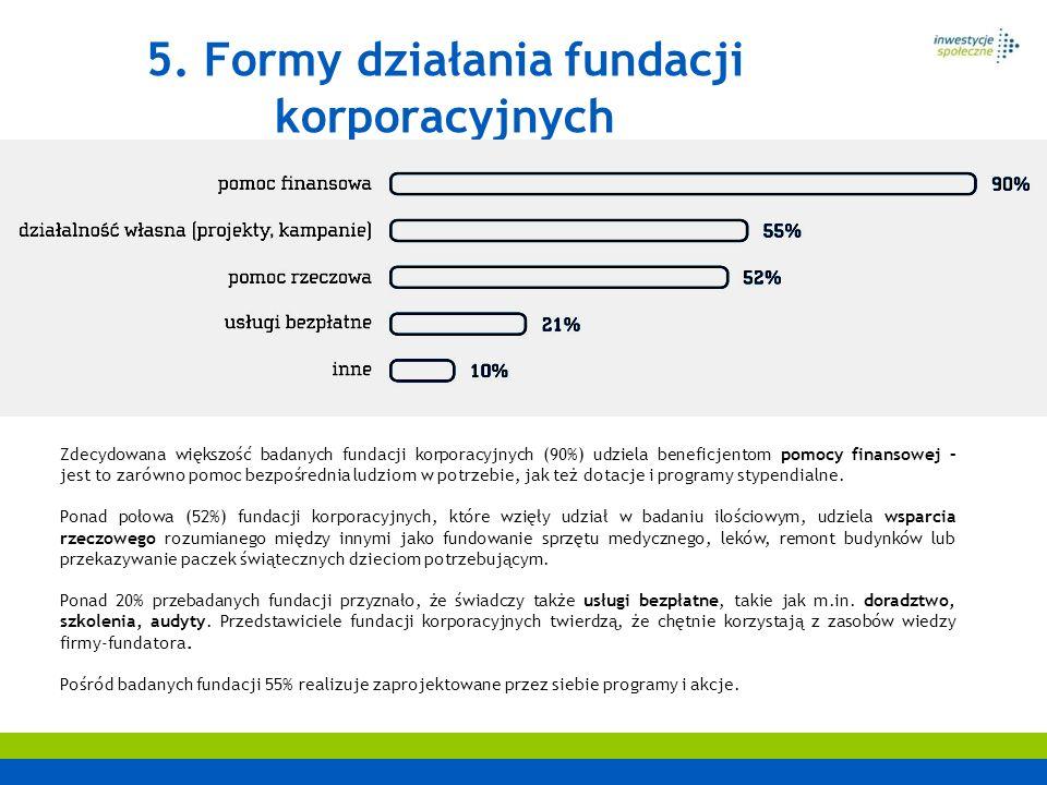 5. Formy działania fundacji korporacyjnych Zdecydowana większość badanych fundacji korporacyjnych (90%) udziela beneficjentom pomocy finansowej – jest