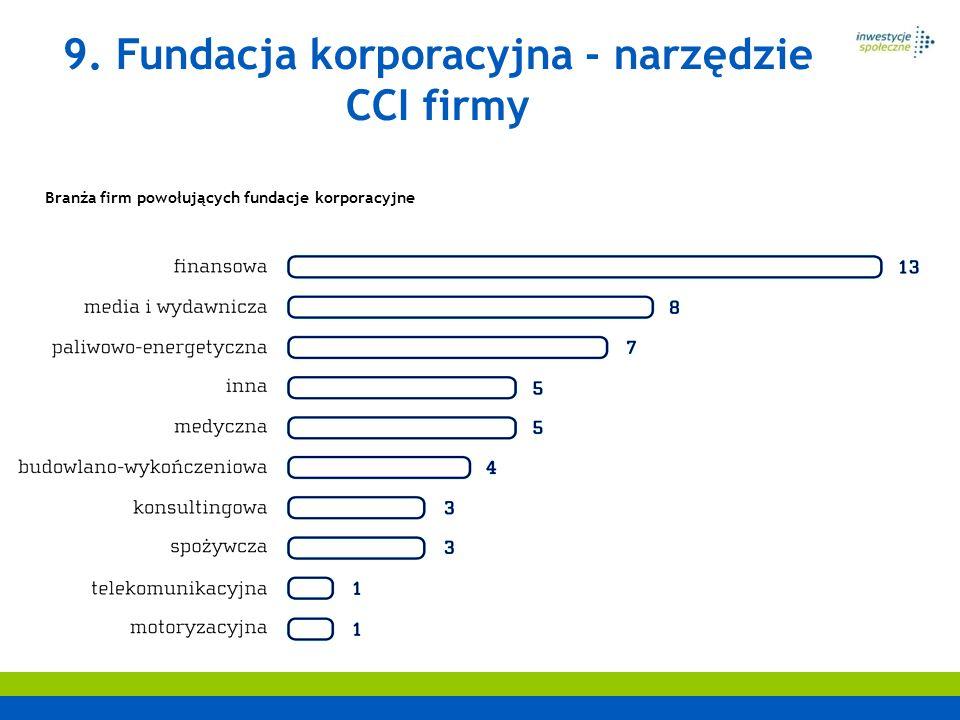 Branża firm powołujących fundacje korporacyjne 9. Fundacja korporacyjna - narzędzie CCI firmy