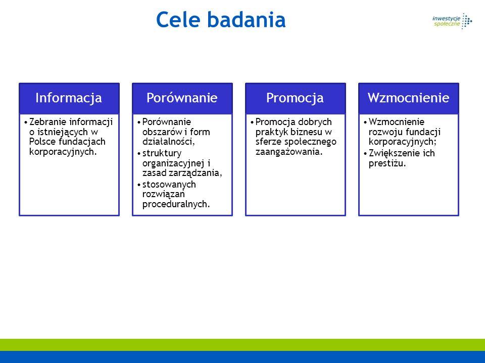Cele badania Informacja Zebranie informacji o istniejących w Polsce fundacjach korporacyjnych. Porównanie Porównanie obszarów i form działalności, str
