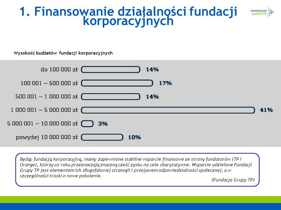 Wysokość budżetów fundacji korporacyjnych 1. Finansowanie działalności fundacji korporacyjnych Będąc fundacją korporacyjną, mamy zapewnione stabilne w