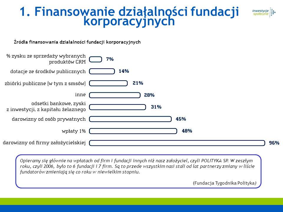 Źródła finansowania działalności fundacji korporacyjnych 1. Finansowanie działalności fundacji korporacyjnych Opieramy się głównie na wpłatach od firm
