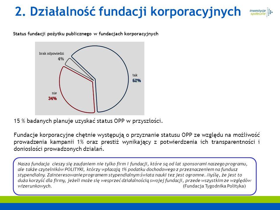 2. Działalność fundacji korporacyjnych Status fundacji pożytku publicznego w fundacjach korporacyjnych 15 % badanych planuje uzyskać status OPP w przy