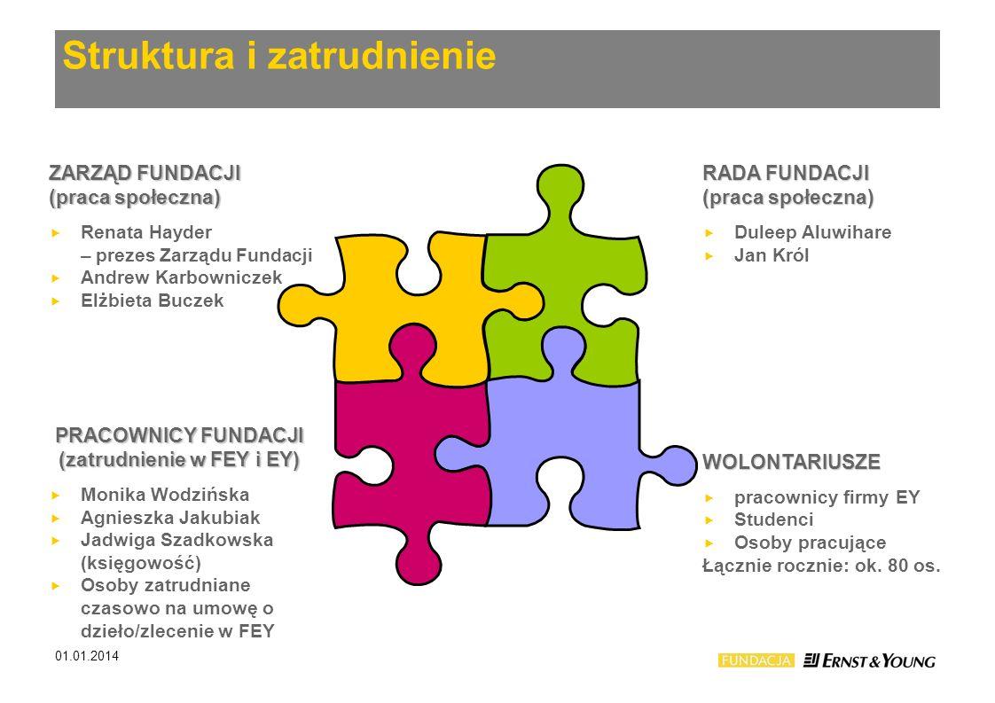 ZARZĄD FUNDACJI (praca społeczna) Renata Hayder – prezes Zarządu Fundacji Andrew Karbowniczek Elżbieta Buczek RADA FUNDACJI (praca społeczna) Duleep A