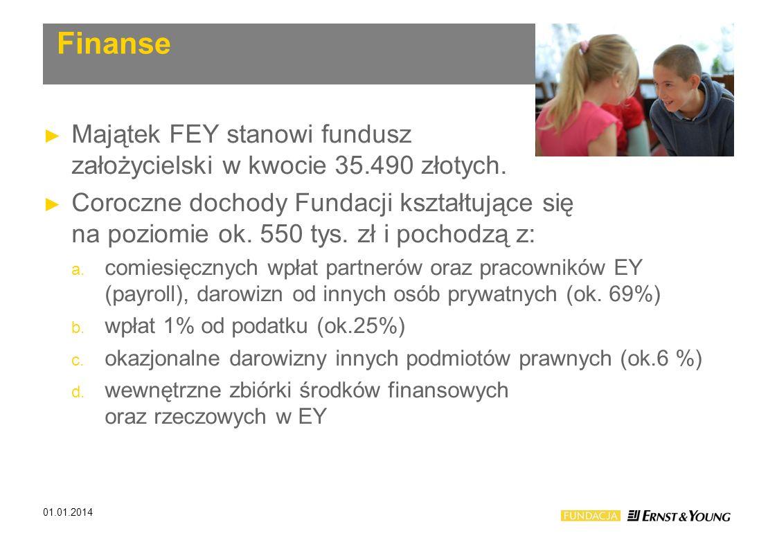 Finanse Majątek FEY stanowi fundusz założycielski w kwocie 35.490 złotych. Coroczne dochody Fundacji kształtujące się na poziomie ok. 550 tys. zł i po