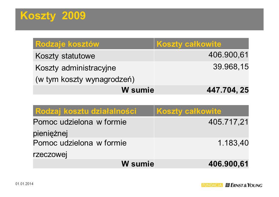 Rodzaje kosztówKoszty całkowite Koszty statutowe 406.900,61 Koszty administracyjne (w tym koszty wynagrodzeń) 39.968,15 W sumie447.704, 25 Rodzaj kosz