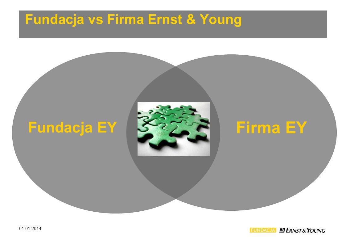 Fundacja vs Firma Ernst & Young 01.01.2014 Fundacja EY Firma EY