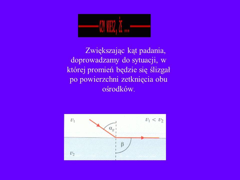 Jeżeli światło przechodzi z ośrodka, w którym poruszało się z mniejszą szybkością, do ośrodka, w którym rozchodzi się z większą szybkością, kąt załamania jest większy od kąta padania.