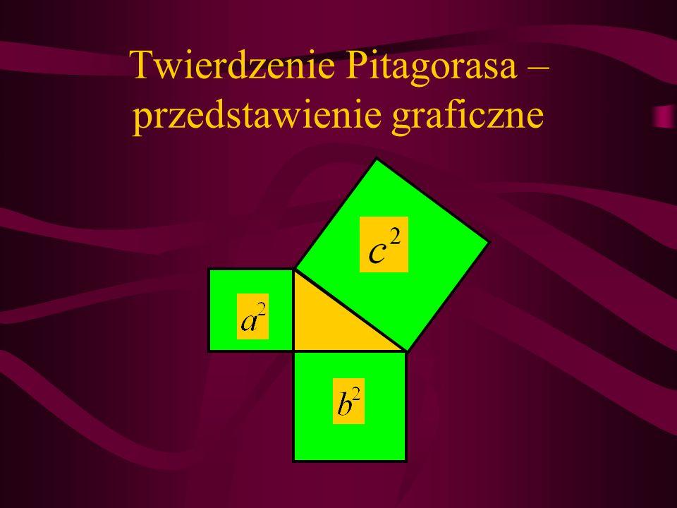 Twierdzenie Pitagorasa – przedstawienie graficzne