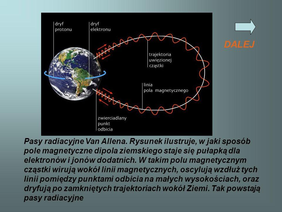 Pasy radiacyjne Van Allena. Rysunek ilustruje, w jaki sposób pole magnetyczne dipola ziemskiego staje się pułapką dla elektronów i jonów dodatnich. W