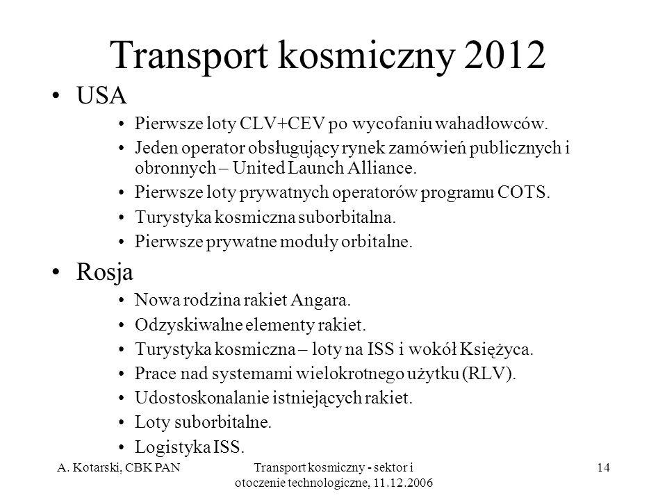 A. Kotarski, CBK PANTransport kosmiczny - sektor i otoczenie technologiczne, 11.12.2006 14 Transport kosmiczny 2012 USA Pierwsze loty CLV+CEV po wycof