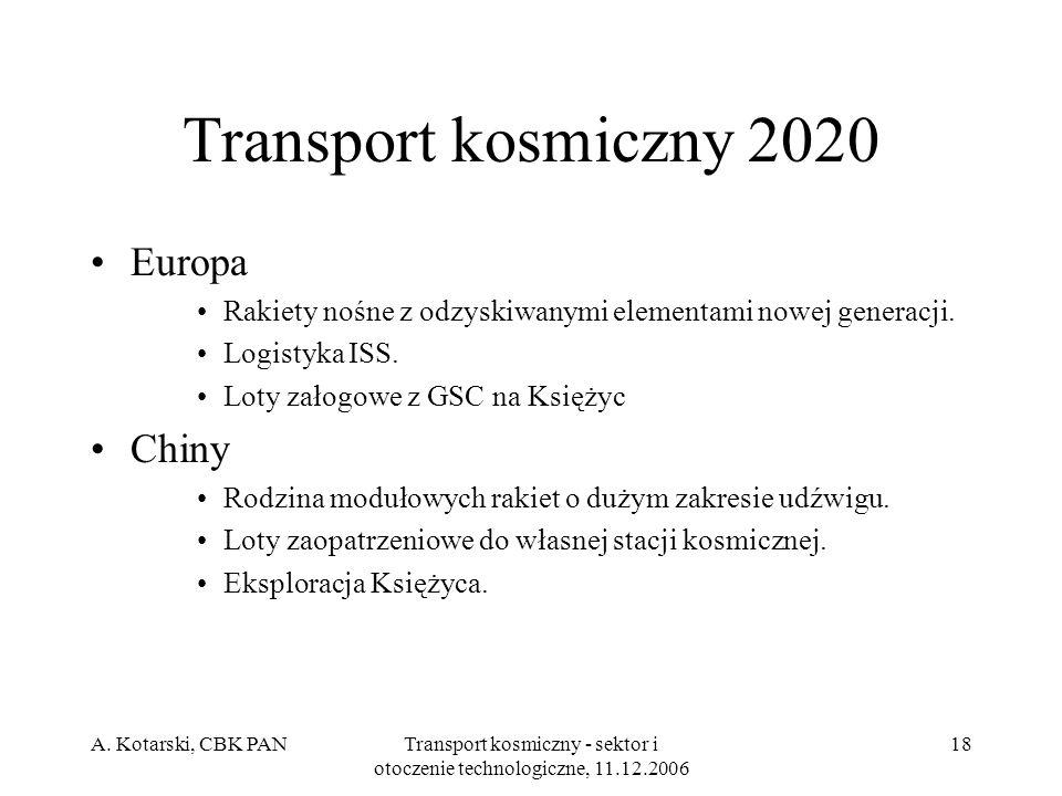A. Kotarski, CBK PANTransport kosmiczny - sektor i otoczenie technologiczne, 11.12.2006 18 Transport kosmiczny 2020 Europa Rakiety nośne z odzyskiwany