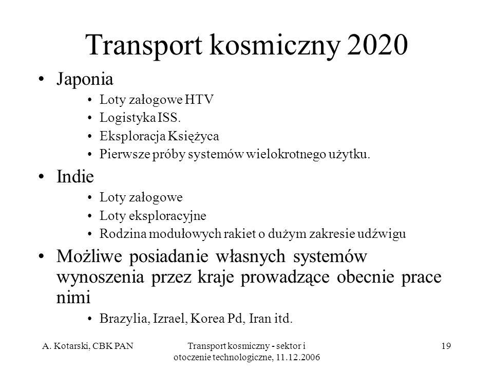 A. Kotarski, CBK PANTransport kosmiczny - sektor i otoczenie technologiczne, 11.12.2006 19 Transport kosmiczny 2020 Japonia Loty załogowe HTV Logistyk