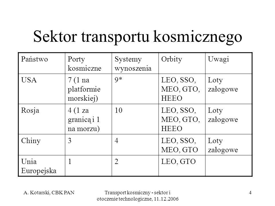 A. Kotarski, CBK PANTransport kosmiczny - sektor i otoczenie technologiczne, 11.12.2006 4 Sektor transportu kosmicznego PaństwoPorty kosmiczne Systemy