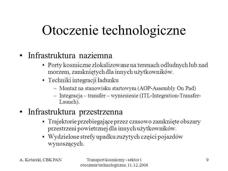 A. Kotarski, CBK PANTransport kosmiczny - sektor i otoczenie technologiczne, 11.12.2006 9 Otoczenie technologiczne Infrastruktura naziemna Porty kosmi