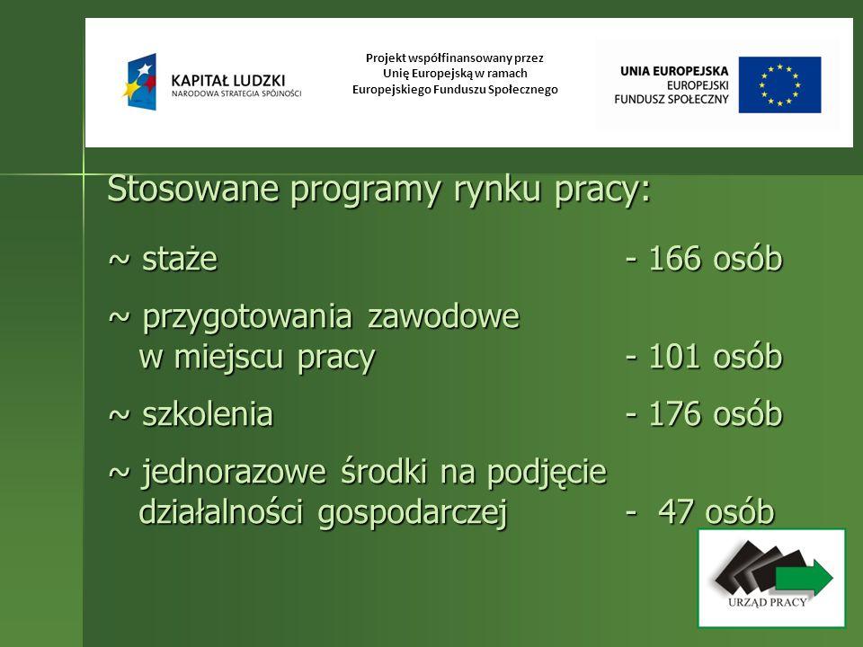Stosowane programy rynku pracy: ~ staże- 166 osób ~ przygotowania zawodowe w miejscu pracy- 101 osób ~ szkolenia- 176 osób ~ jednorazowe środki na pod