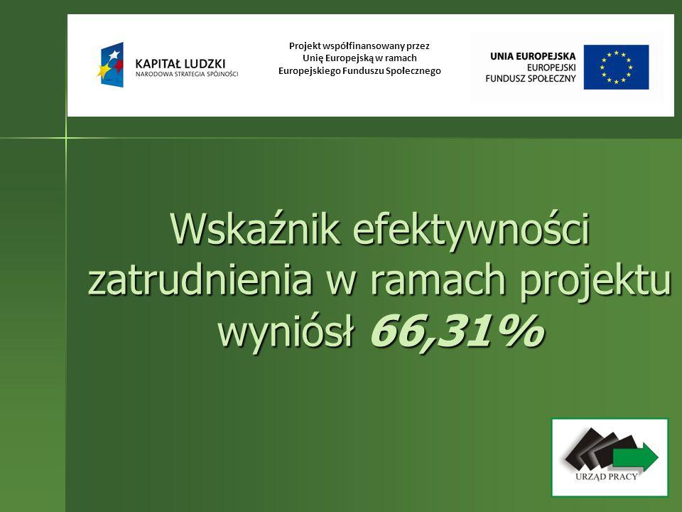 Wskaźnik efektywności zatrudnienia w ramach projektu wyniósł 66,31% Projekt współfinansowany przez Unię Europejską w ramach Europejskiego Funduszu Spo