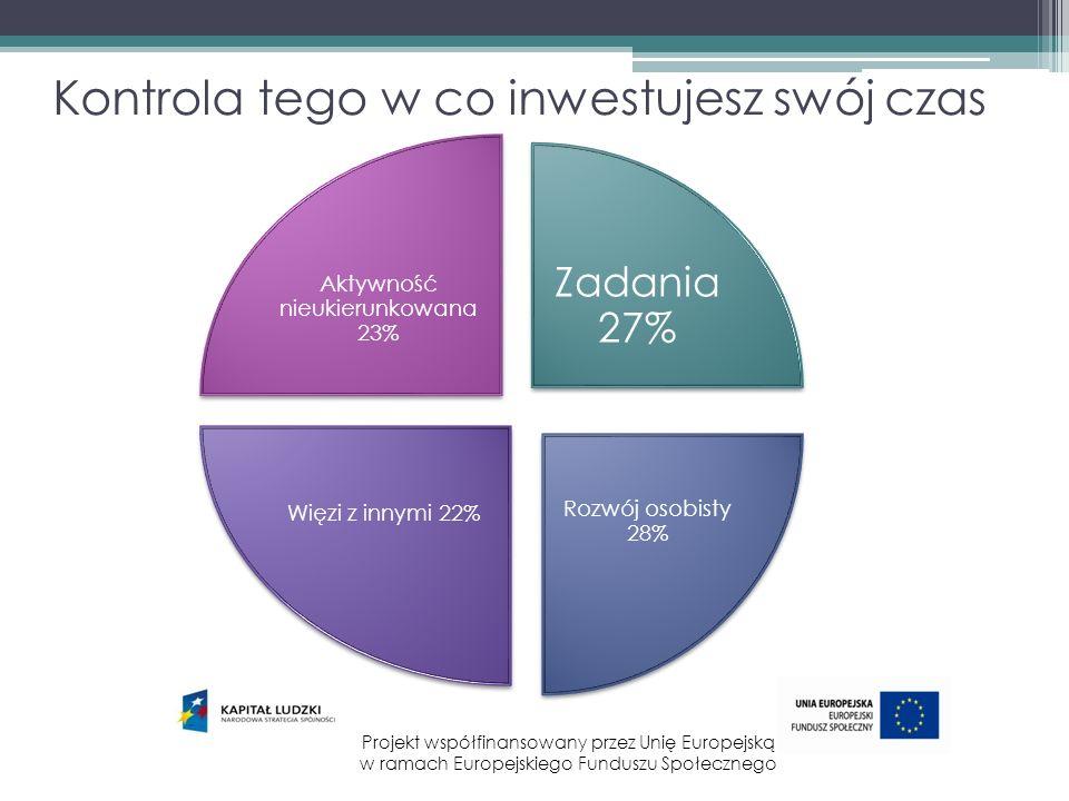 Kontrola tego w co inwestujesz swój czas Zadania 27% Rozwój osobisty 28% Więzi z innymi 22% Aktywność nieukierunkowana 23% Projekt współfinansowany pr
