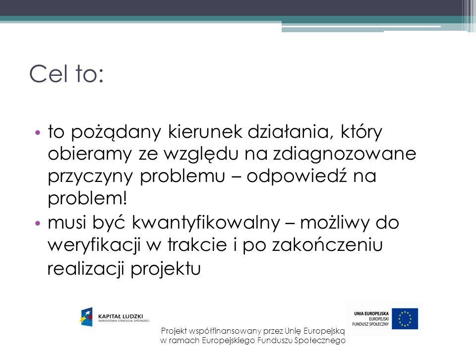 Gdzie jestem, analiza sytuacji, problemu, zjawiska Jak dojść do celu, metody, zasoby (czas, ludzie, pieniądze) Dokąd zmierzam CEL rezultat Projekt współfinansowany przez Unię Europejską w ramach Europejskiego Funduszu Społecznego