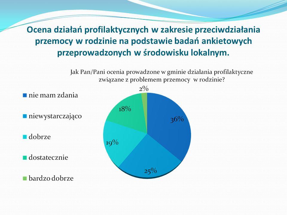Ocena działań profilaktycznych w zakresie przeciwdziałania przemocy w rodzinie na podstawie badań ankietowych przeprowadzonych w środowisku lokalnym.