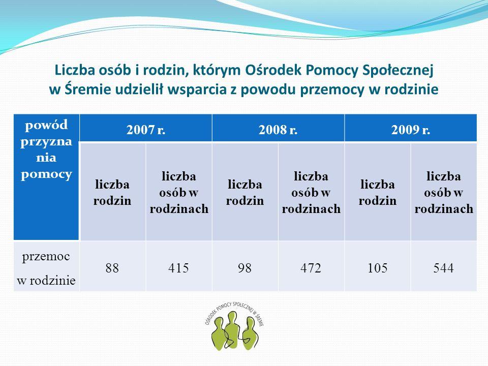 Liczba osób i rodzin, którym Ośrodek Pomocy Społecznej w Śremie udzielił wsparcia z powodu przemocy w rodzinie powód przyzna nia pomocy 2007 r.2008 r.