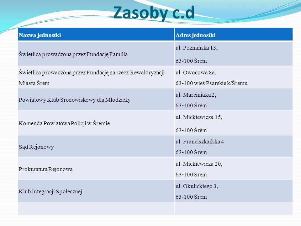 Zasoby c.d Nazwa jednostkiAdres jednostki Świetlica prowadzona przez Fundację Familia ul. Poznańska 13, 63-100 Śrem Świetlica prowadzona przez Fundacj