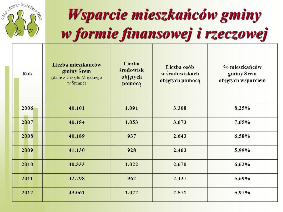 Wsparcie mieszkańców gminy w formie finansowej i rzeczowej Rok Liczba mieszkańców gminy Śrem (dane z Urzędu Miejskiego w Śremie) Liczba środowisk obję