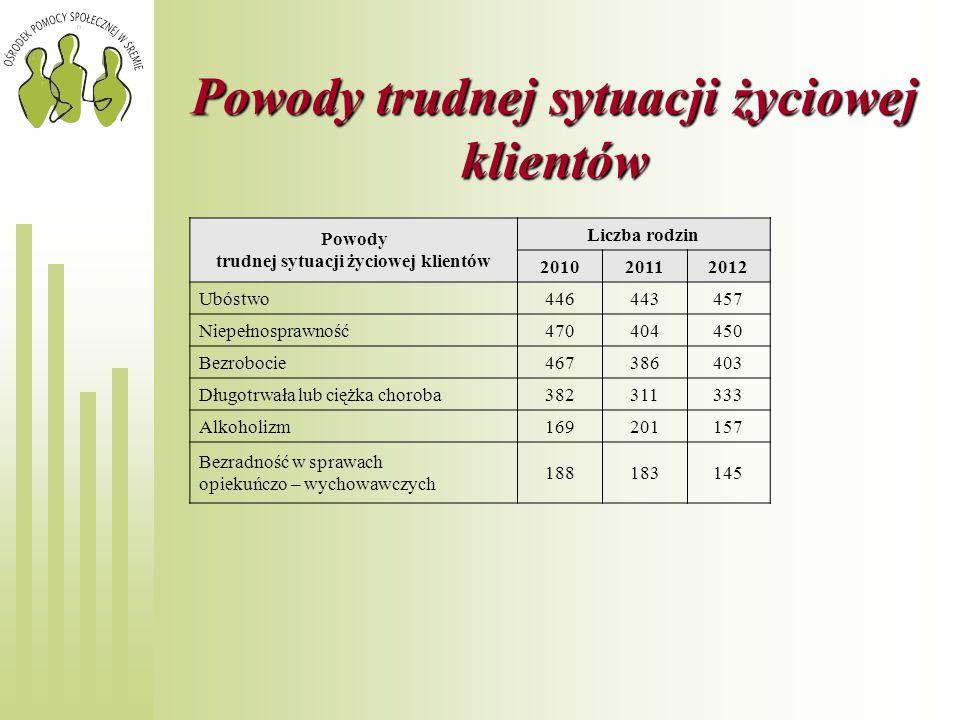 Powody trudnej sytuacji życiowej klientów Powody trudnej sytuacji życiowej klientów Liczba rodzin 20102011 2012 Ubóstwo446443457 Niepełnosprawność4704
