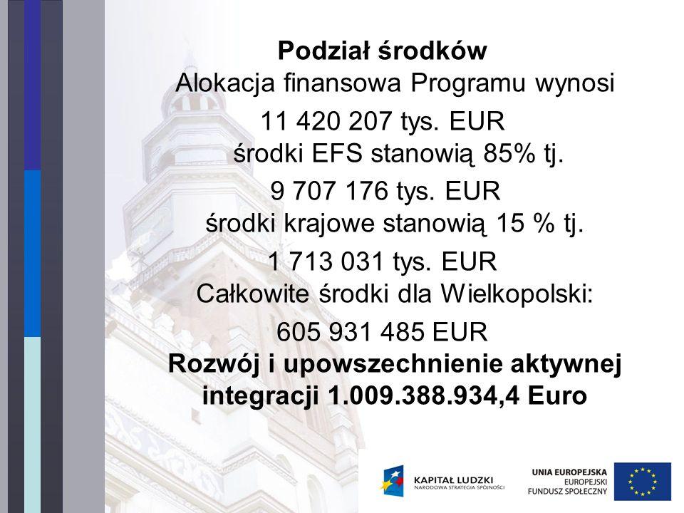 Podział środków Alokacja finansowa Programu wynosi 11 420 207 tys.